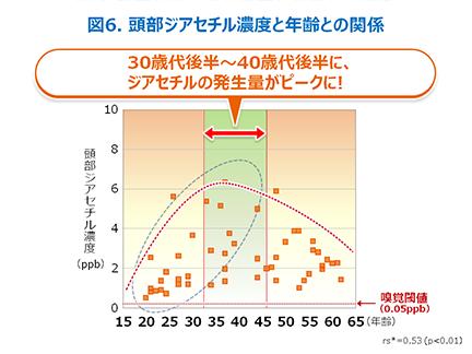 30歳代後半~40歳代後半にピーク